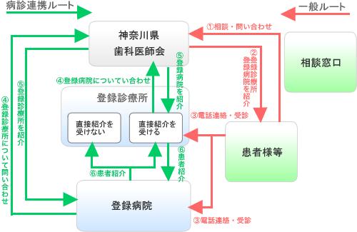 HIV歯科診療紹介制度の流れ図