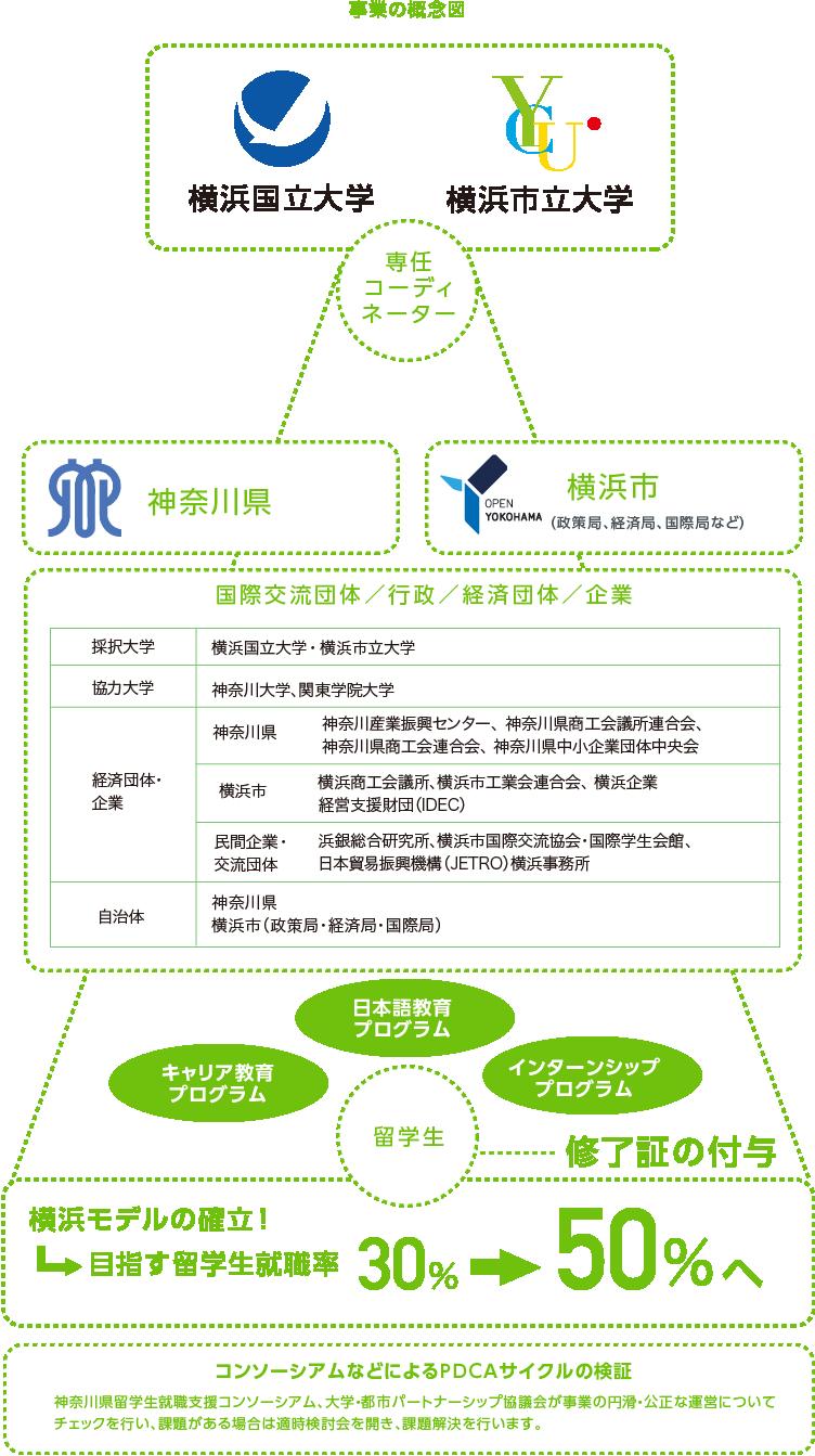 事業の概念図
